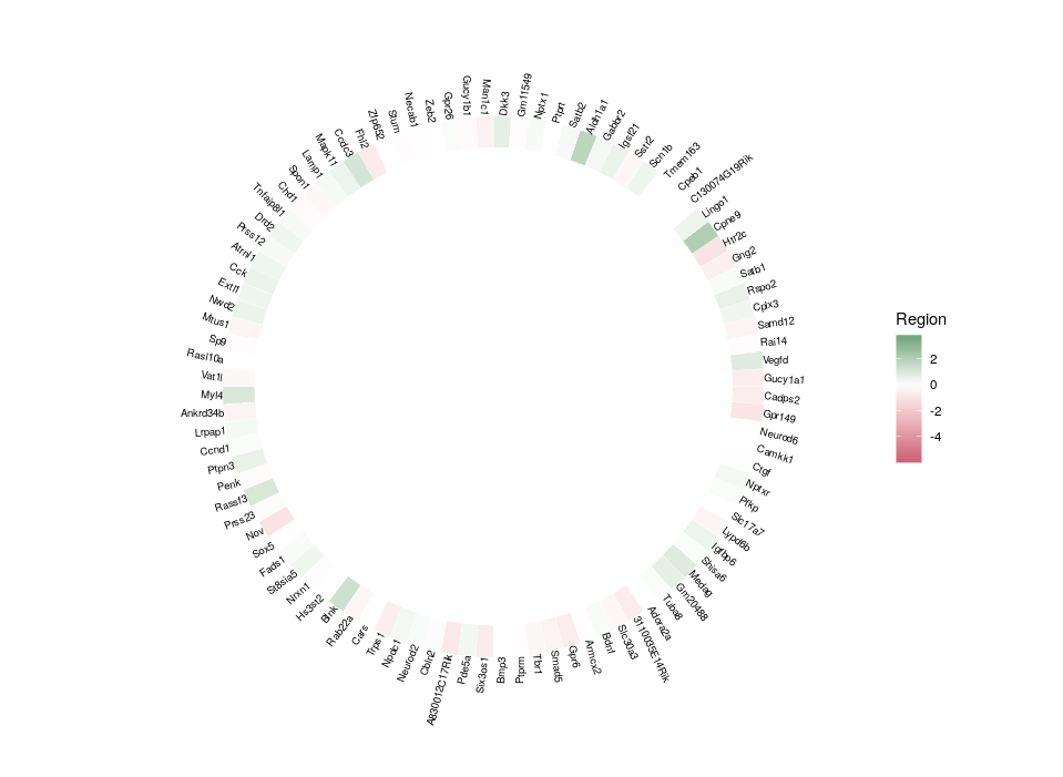 Concentric heatmaps to compare gene network features